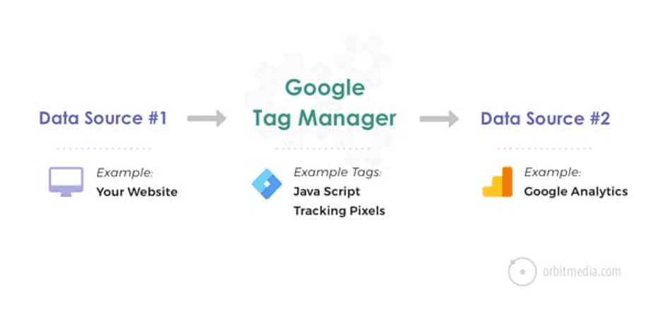 Cara Pasang Google Tag Manager di WordPress